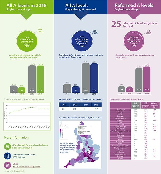 UK Office of Qualifications and Examinations Regulation (Ofqual) analysis of the A-level results infographic
