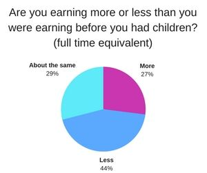 Are you earning more or less than you were earning before you had children full time equivalent?