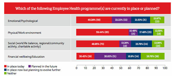 Employee health programmes survey