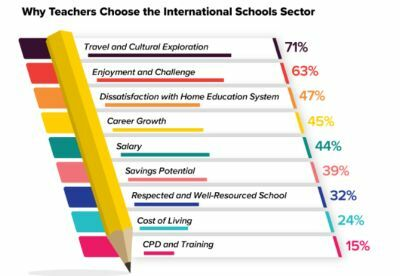 Why teachers choose to teach overseas