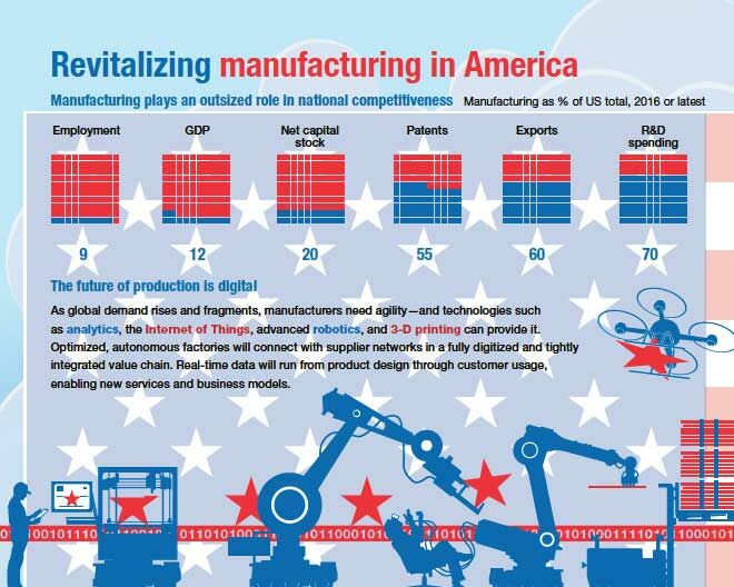 Revitalising US manufacturing chart