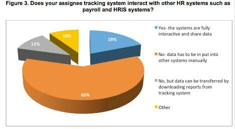 RES forum pie chart showing HR tracking systems