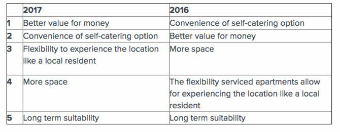 Serviced apartments table question 2
