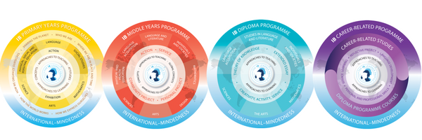 International Baccalaureate Primary Years Programme, International Baccalaureate Middle Years Programme, International Baccalaureate Diploma Programme, International Baccalaureate CP