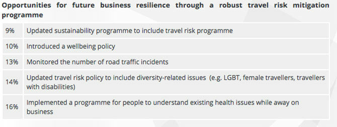 Business resilience through a robust travel risk mitigation