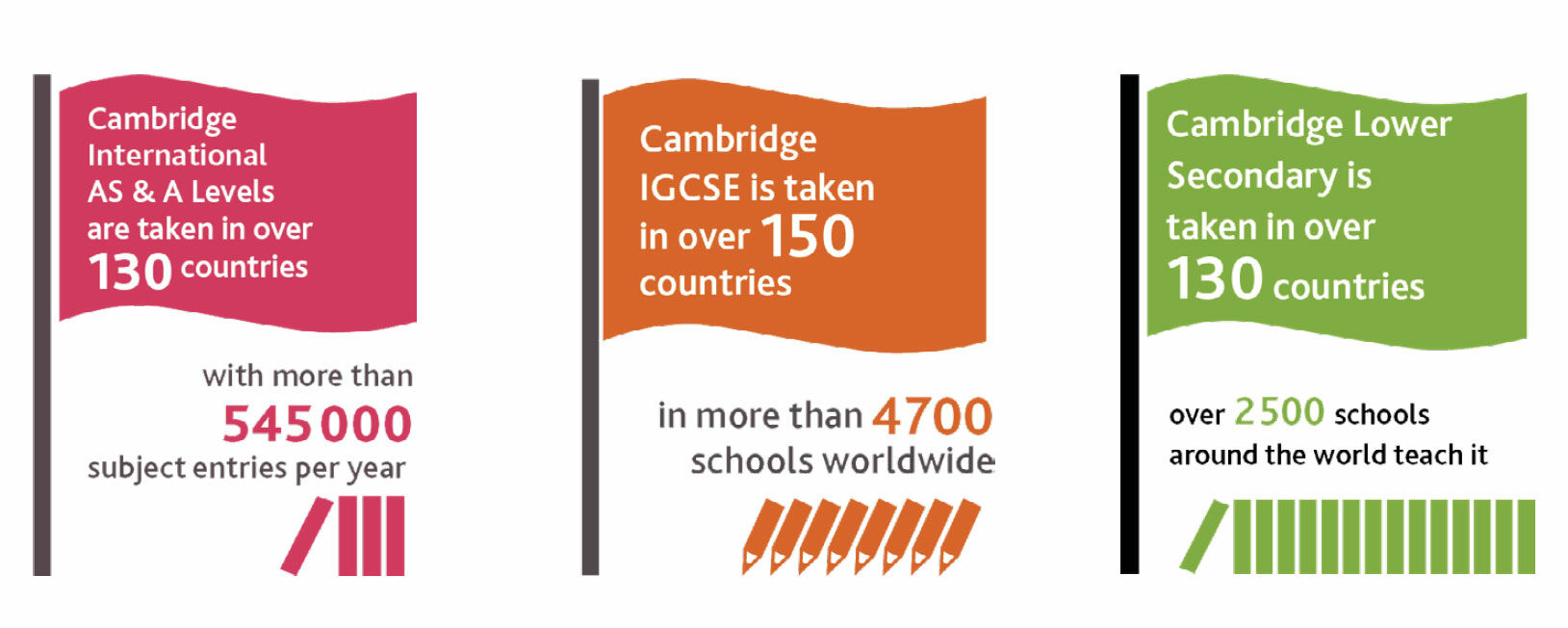 infographic illustrating the benefits of the Cambridge International system