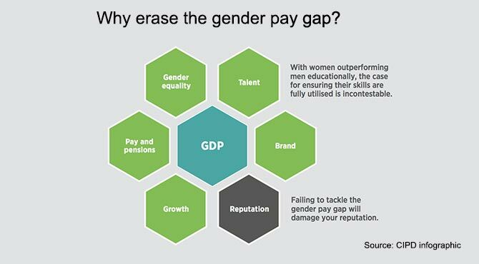 CIPD gender pay infographic
