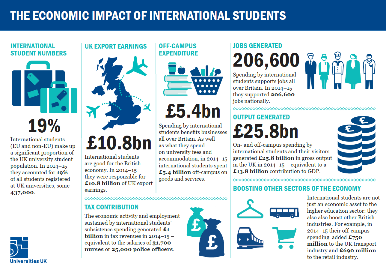 Universities UK inforgraphic about the benefits international students bring to the UK in png format