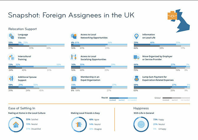 Foreign Assignees in the UK