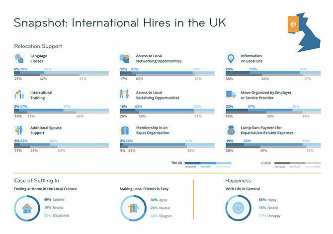 International Hires in the UK infographic