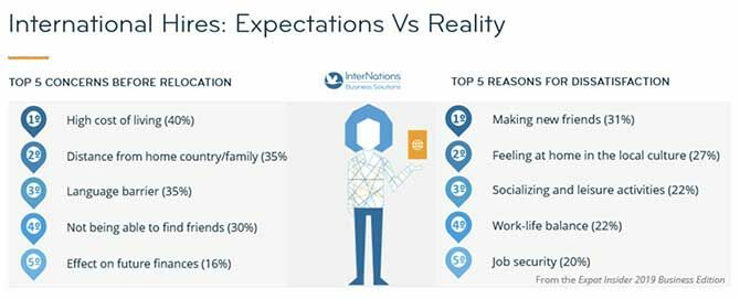 International Hires expectations versus reality infographic