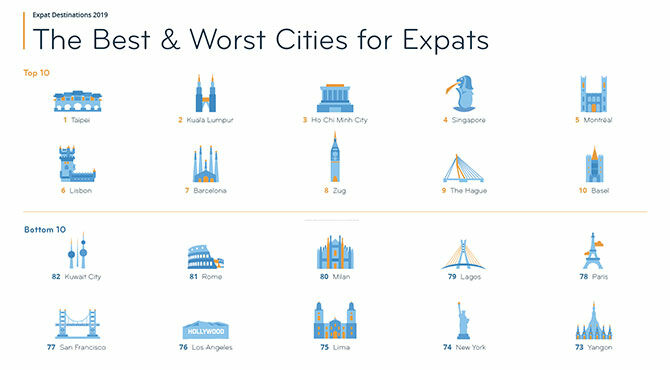 Internations infographic of best and worst cities for expats