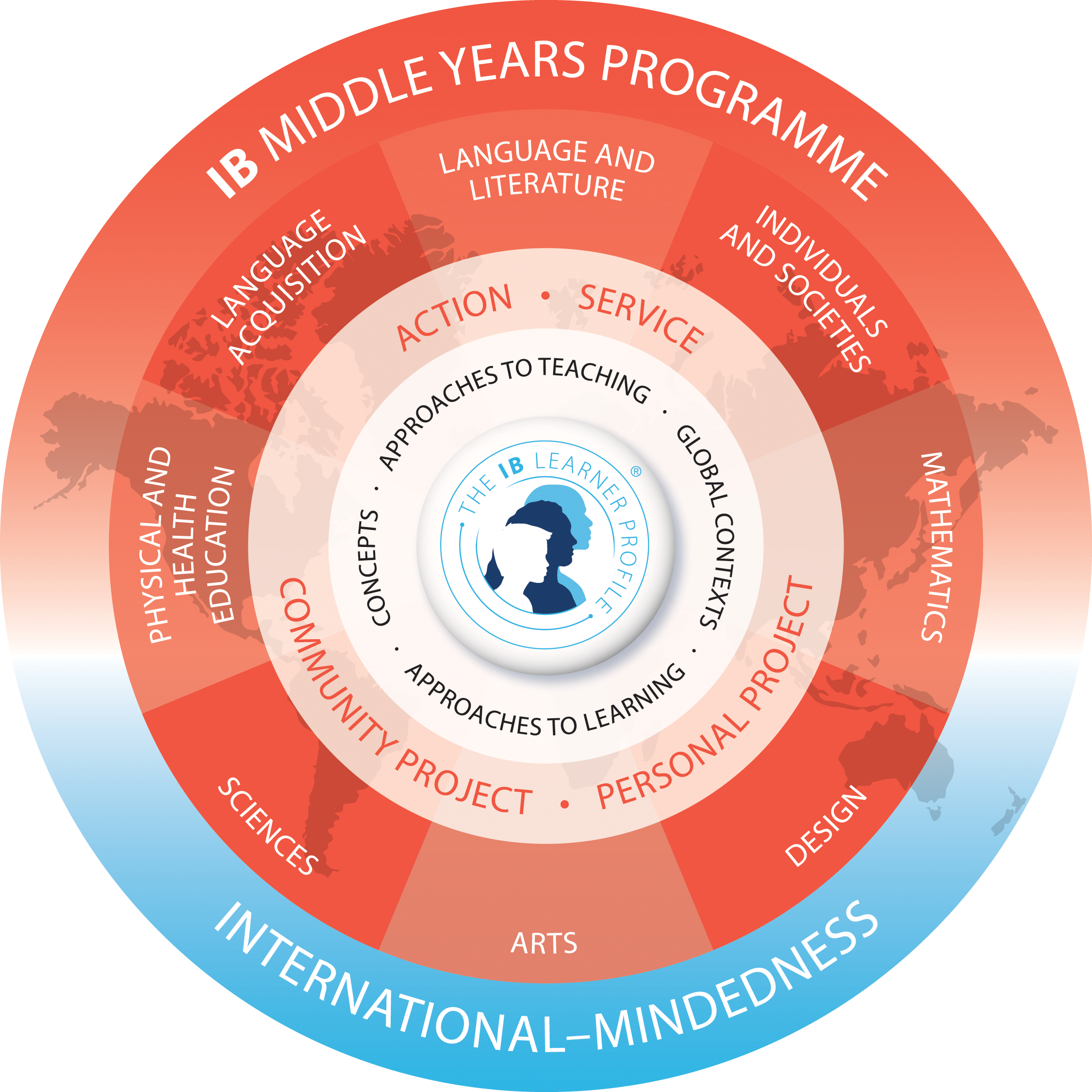 International Baccaulreate Middle Years Programme